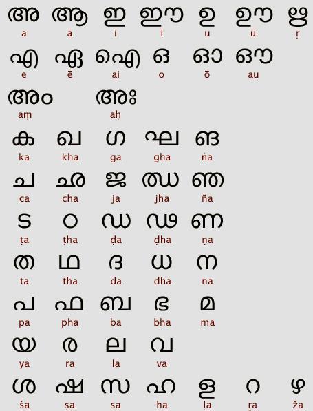 Malayalam Alphabets|Manglish to Malayalam Converter Tool
