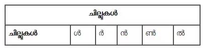 Malayalam Alphabets Manglish to Malayalam Converter Tool