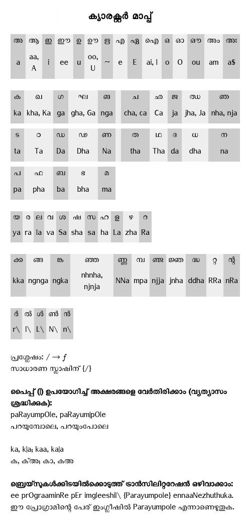 Manglish-Malayalam Converter Manglish Typing